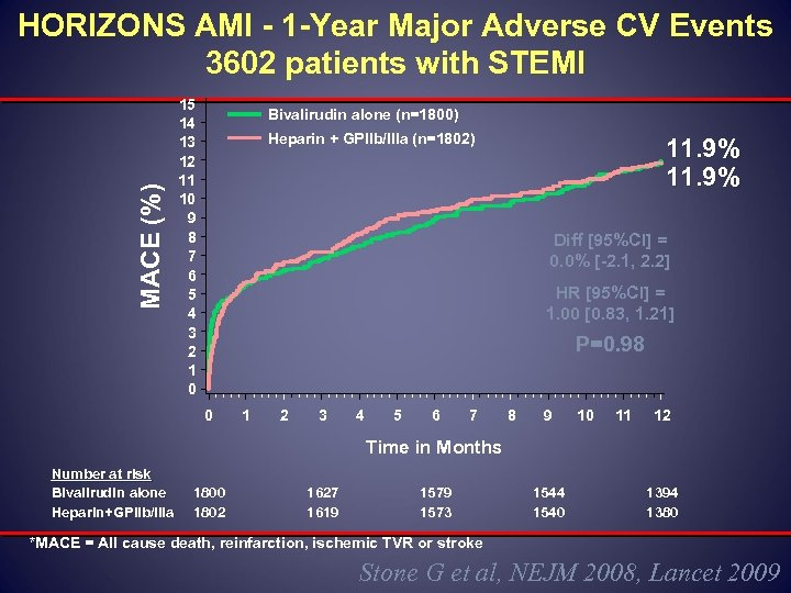 MACE (%) HORIZONS AMI - 1 -Year Major Adverse CV Events 3602 patients with