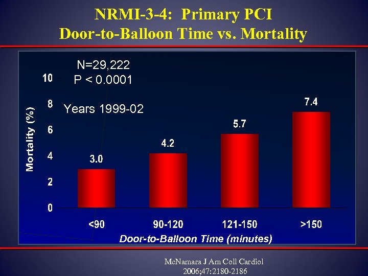 NRMI-3 -4: Primary PCI Door-to-Balloon Time vs. Mortality N=29, 222 P < 0. 0001
