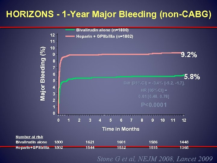 HORIZONS - 1 -Year Major Bleeding (non-CABG) Bivalirudin alone (n=1800) 12 Heparin + GPIIb/IIIa