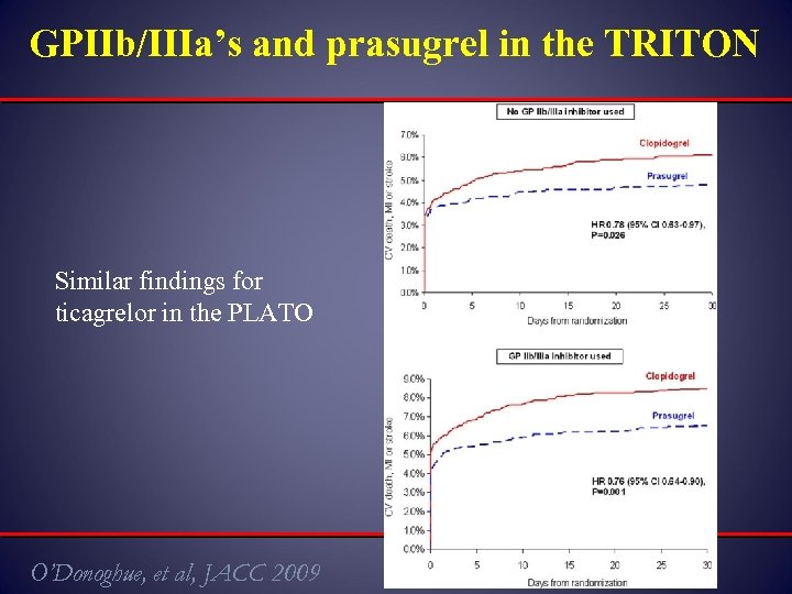 GPIIb/IIIa's and prasugrel in the TRITON Similar findings for ticagrelor in the PLATO O'Donoghue,