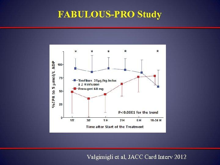 FABULOUS-PRO Study Valgimigli et al, JACC Card Interv 2012