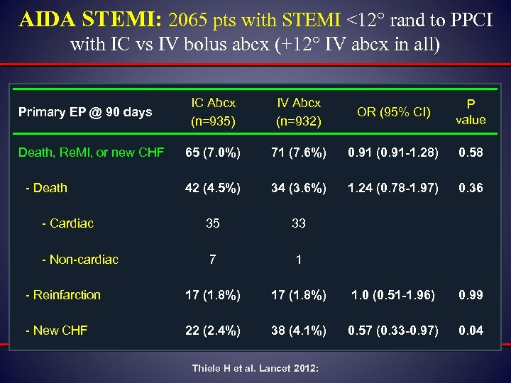 AIDA STEMI: 2065 pts with STEMI <12 rand to PPCI with IC vs IV