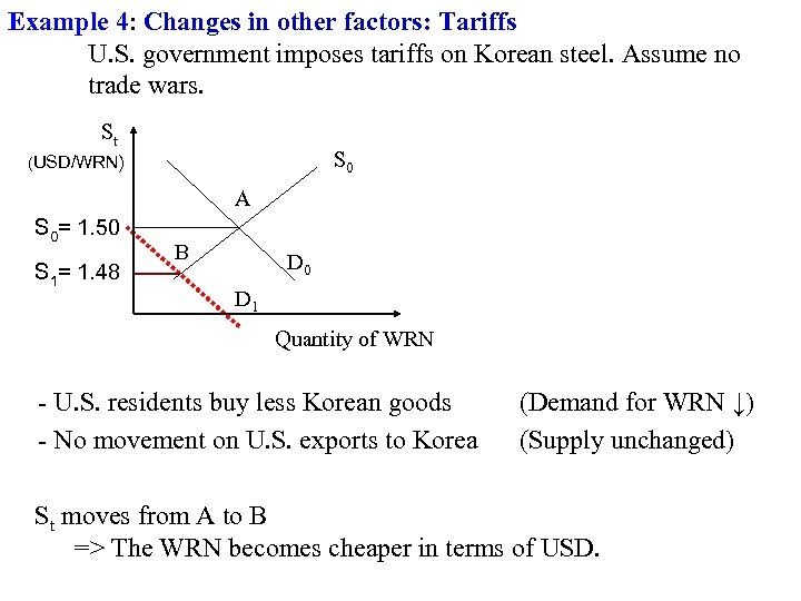 Example 4: Changes in other factors: Tariffs U. S. government imposes tariffs on Korean