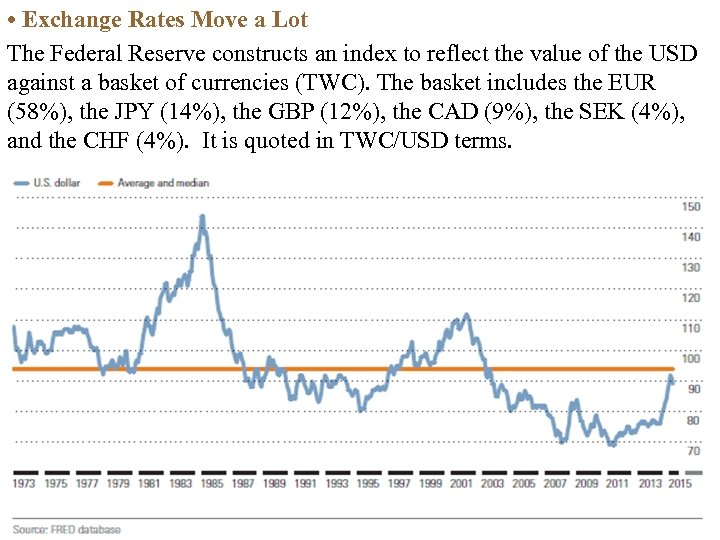 • Exchange Rates Move a Lot The Federal Reserve constructs an index to