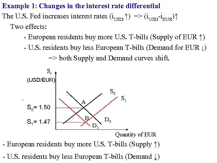Example 1: Changes in the interest rate differential The U. S. Fed increases interest