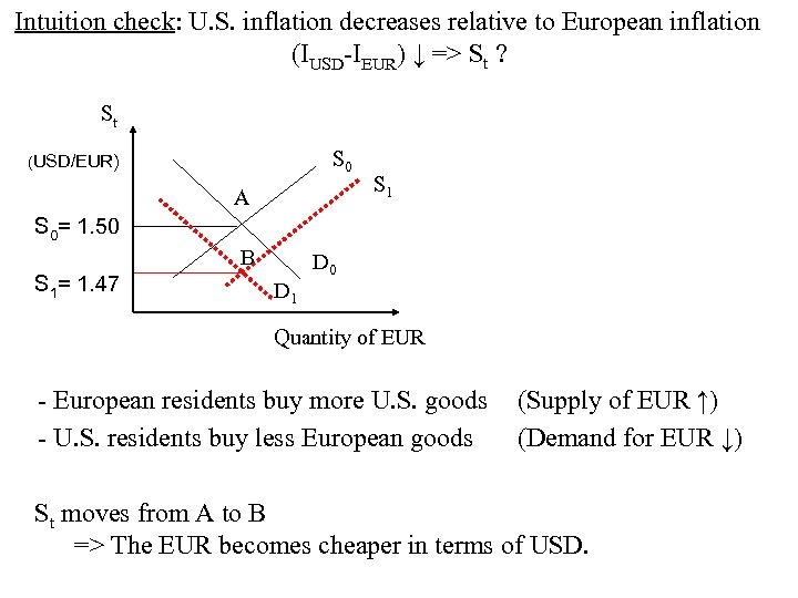 Intuition check: U. S. inflation decreases relative to European inflation (IUSD-IEUR) ↓ =>