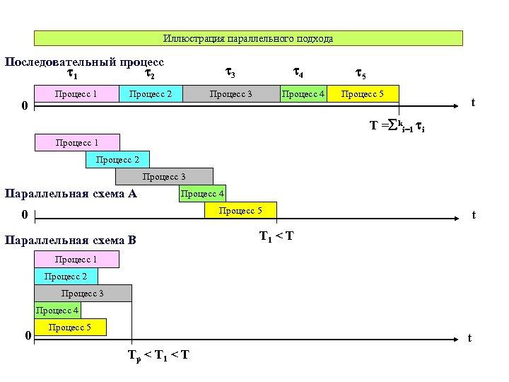 Иллюстрация параллельного подхода Последовательный процесс 2 1 0 Процесс 1 3 Процесс 2 4