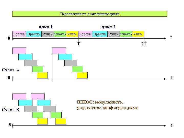 Параллельность в жизненном цикле цикл 1 0 цикл 2 Проект. Произв. Рынок Использ. Утил.
