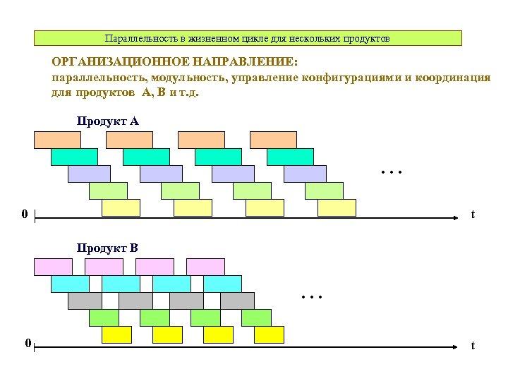 Параллельность в жизненном цикле для нескольких продуктов ОРГАНИЗАЦИОННОЕ НАПРАВЛЕНИЕ: параллельность, модульность, управление конфигурациями и