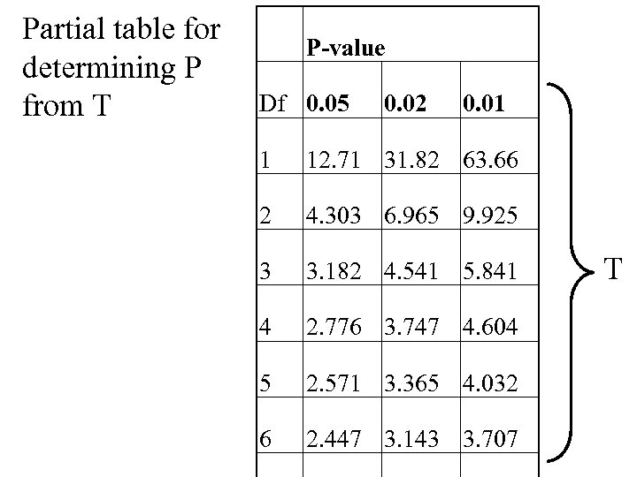 Partial table for determining P from T P-value Df 0. 05 0. 02 0.