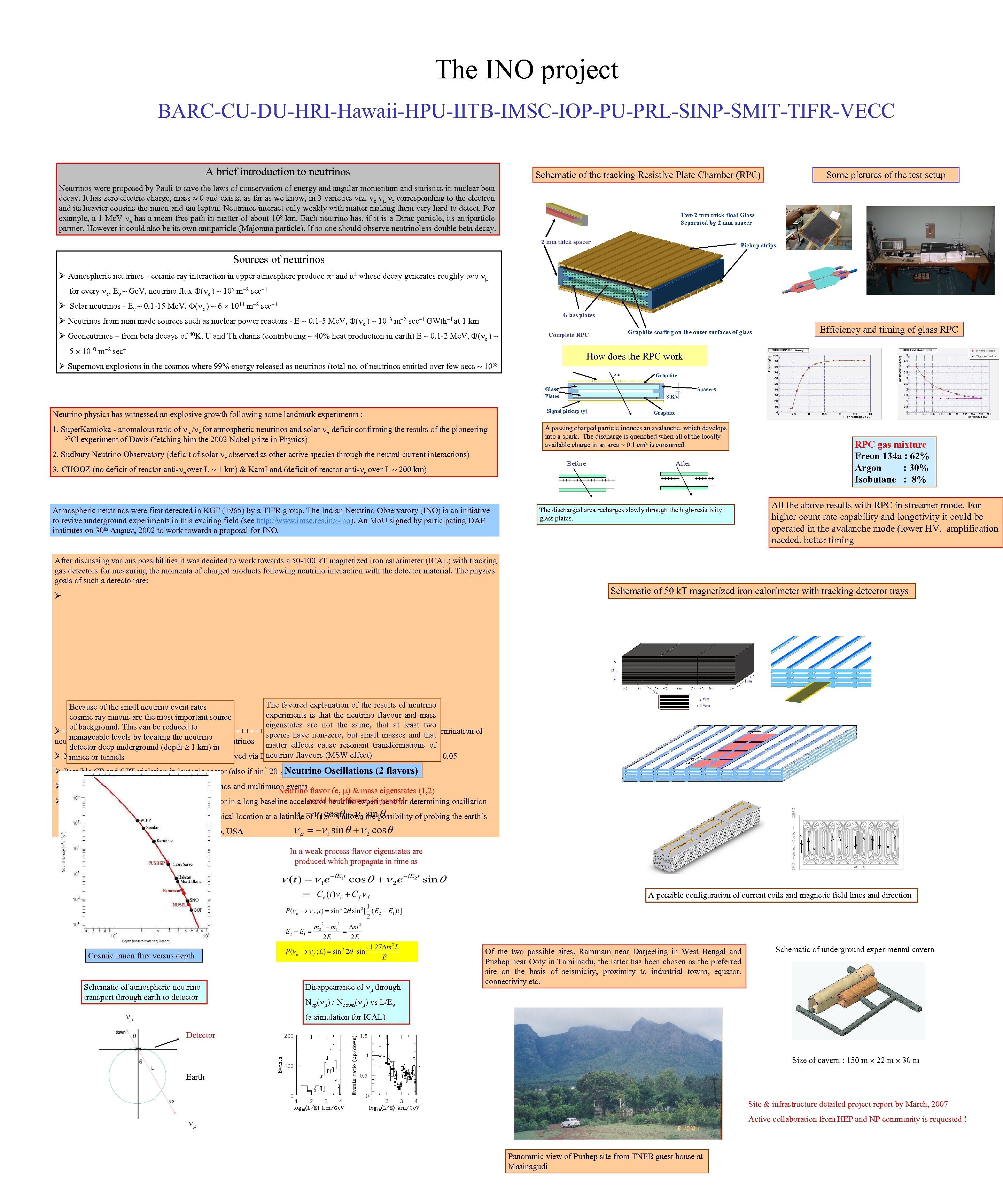 The INO project BARC-CU-DU-HRI-Hawaii-HPU-IITB-IMSC-IOP-PU-PRL-SINP-SMIT-TIFR-VECC A brief introduction to neutrinos Schematic of the tracking Resistive