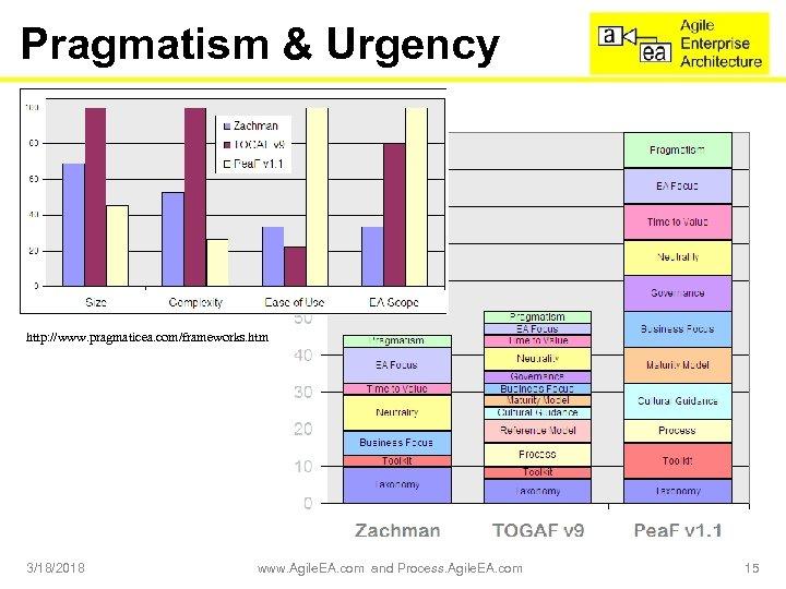 Pragmatism & Urgency http: //www. pragmaticea. com/frameworks. htm 3/18/2018 www. Agile. EA. com and
