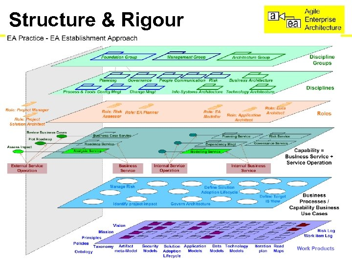 Structure & Rigour • Model of the structure 3/18/2018 www. Agile. EA. com and