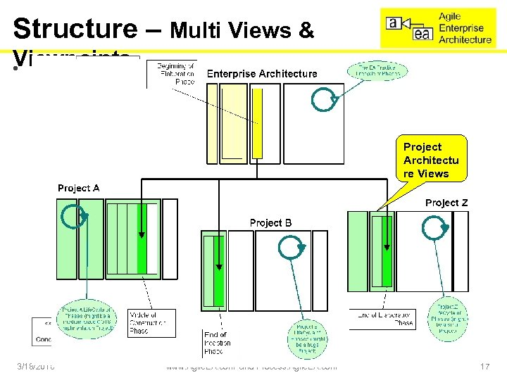 Structure – Multi Views & Viewpoints • Agile. EA is split into 2 groups