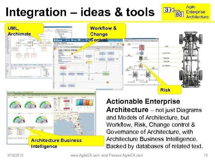 Integration – ideas & tools UML, Archimate Workflow & Change Control Risk Actionable Enterprise