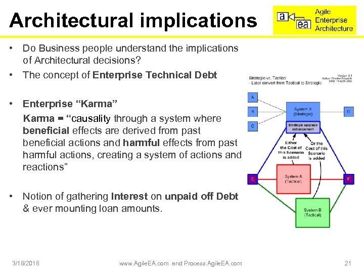 Architectural implications • Do Business people understand the implications of Architectural decisions? • The