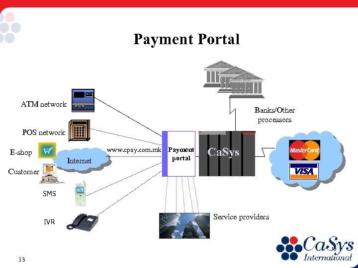 Payment Portal ATM network Banks/Other processors POS network E-shop Internet www. cpay. com. mk