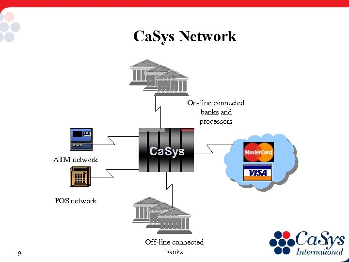 Ca. Sys Network On-line connected banks and processors ATM network Ca. Sys POS network