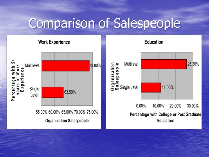 Comparison of Salespeople