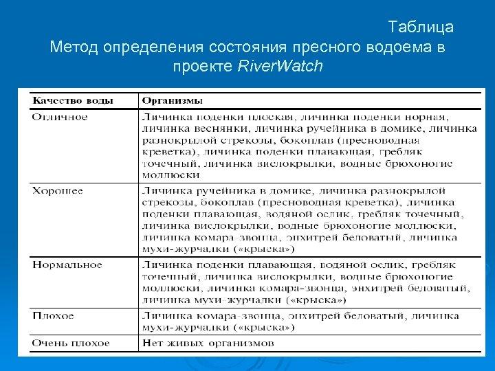 Таблица Метод определения состояния пресного водоема в проекте River. Watch