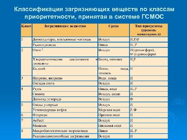 Классификация загрязняющих веществ по классам приоритетности, принятая в системе ГСМОС