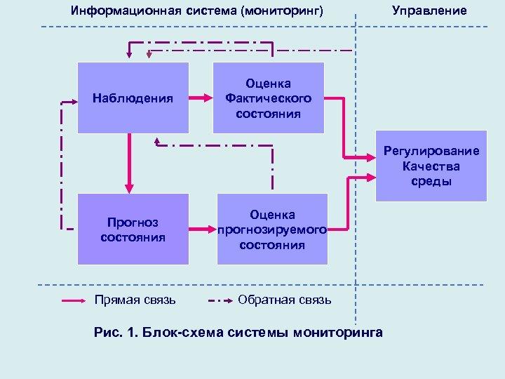 Информационная система (мониторинг) Наблюдения Управление Оценка Фактического состояния Регулирование Качества среды Прогноз состояния Прямая