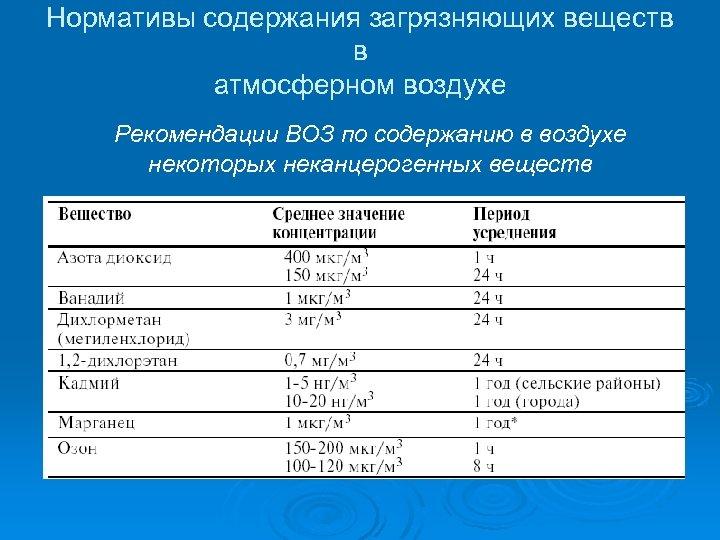 Нормативы содержания загрязняющих веществ в атмосферном воздухе Рекомендации ВОЗ по содержанию в воздухе некоторых