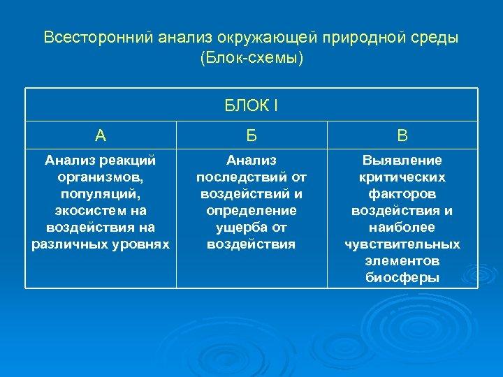 Всесторонний анализ окружающей природной среды (Блок-схемы) БЛОК I А Б В Анализ реакций организмов,