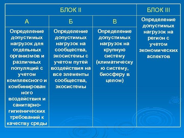 БЛОК II А Б Определение допустимых нагрузок для нагрузок на отдельных сообщества, организмов и