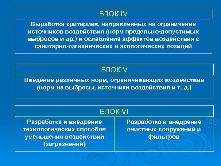 БЛОК IV Выработка критериев, направленных на ограничение источников воздействия (норм предельно-допустимых выбросов и др.