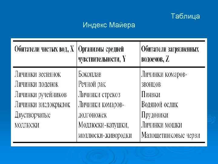 Таблица Индекс Майера