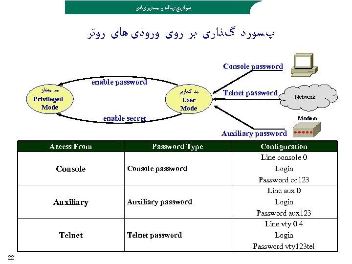 ﺳﻮﺋیچیﻨگ ﻭ ﻣﺴیﺮیﺎﺑی پﺴﻮﺭﺩ گﺬﺍﺭی ﺑﺮ ﺭﻭی ﻭﺭﻭﺩی ﻫﺎی ﺭﻭﺗﺮ Console password enable
