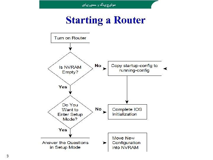 ﺳﻮﺋیچیﻨگ ﻭ ﻣﺴیﺮیﺎﺑی Starting a Router 3
