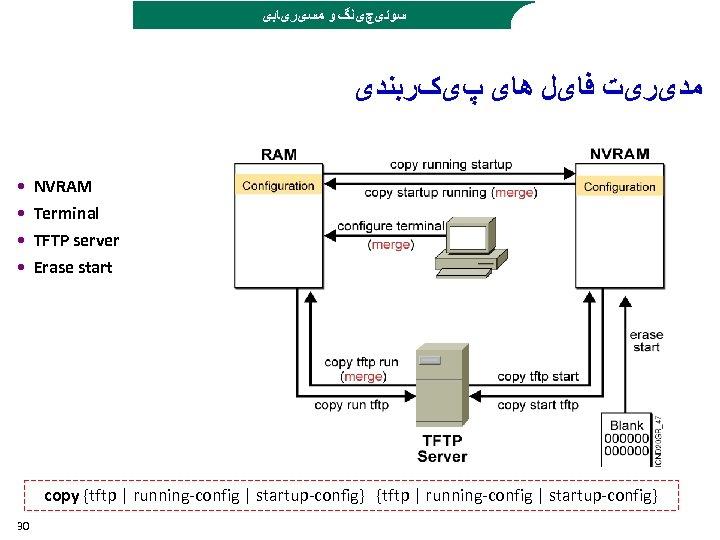 ﺳﻮﺋیچیﻨگ ﻭ ﻣﺴیﺮیﺎﺑی ﻣﺪیﺮیﺖ ﻓﺎیﻞ ﻫﺎی پیکﺮﺑﻨﺪی • • NVRAM Terminal TFTP server