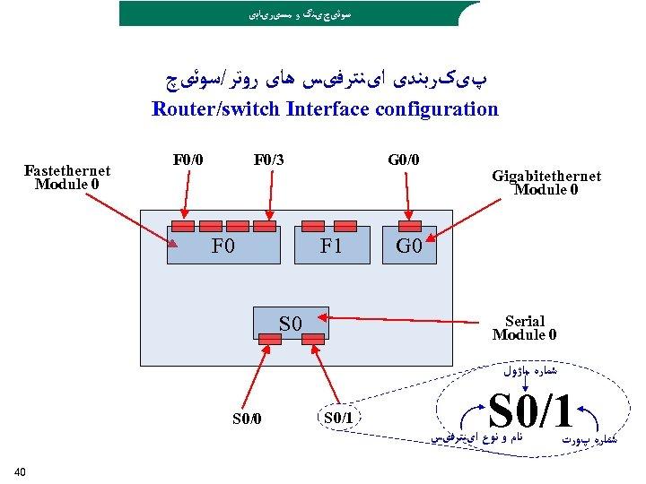ﺳﻮﺋیچیﻨگ ﻭ ﻣﺴیﺮیﺎﺑی پیکﺮﺑﻨﺪی ﺍیﻨﺘﺮﻓیﺲ ﻫﺎی ﺭﻭﺗﺮ/ﺳﻮﺋیچ Router/switch Interface configuration Fastethernet Module 0