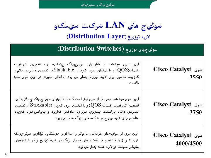 ﺳﻮﺋیچیﻨگ ﻭ ﻣﺴیﺮیﺎﺑی ﺳﻮﺋیچ ﻫﺎی LAN ﺷﺮکﺖ ﺳیﺴکﻮ ﻻیﻪ ﺗﻮﺯیﻊ ) (Distribution Layer