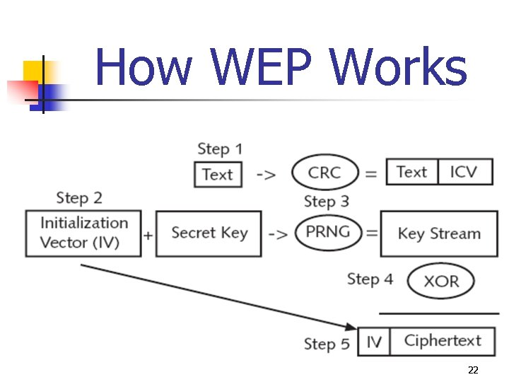 How WEP Works 22