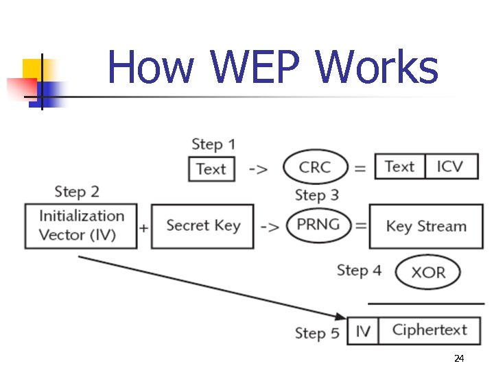 How WEP Works 24
