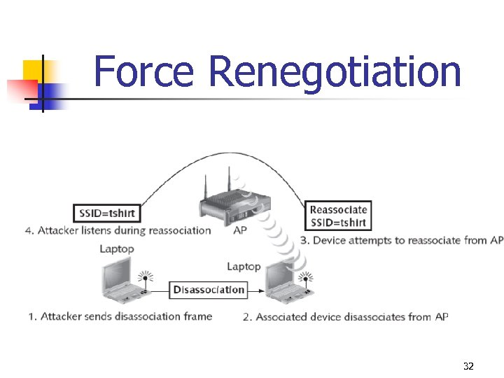 Force Renegotiation 32