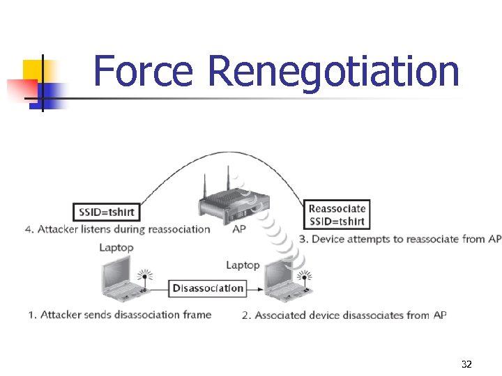 Force Renegotiation 32
