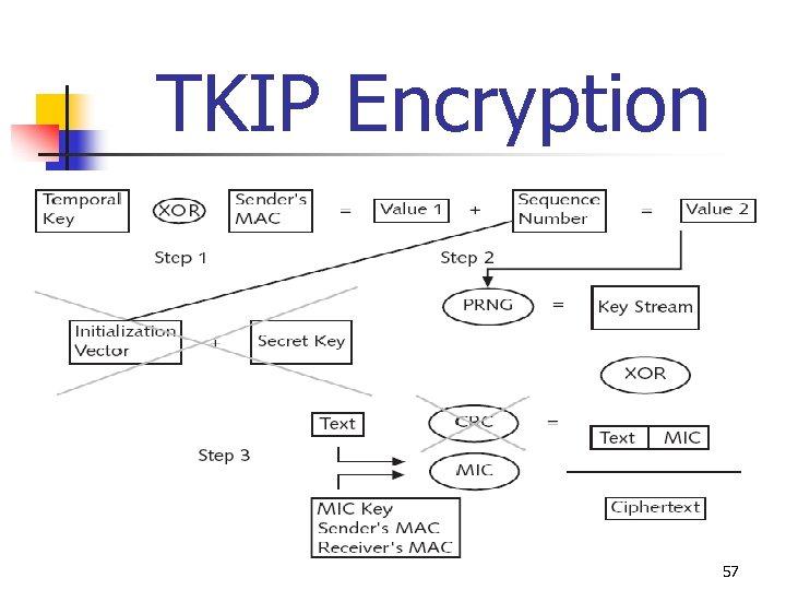 TKIP Encryption 57