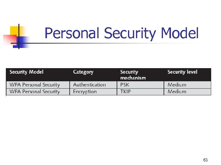 Personal Security Model 63