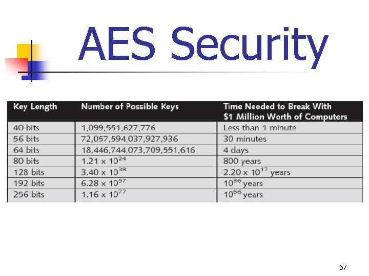 AES Security 67