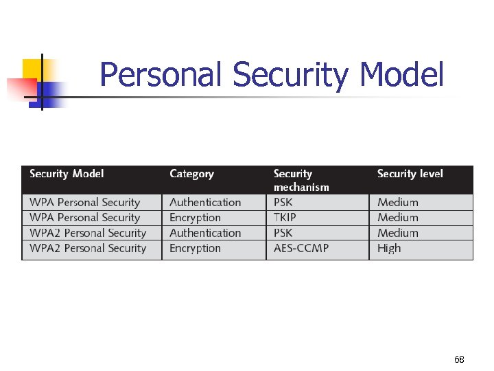 Personal Security Model 68