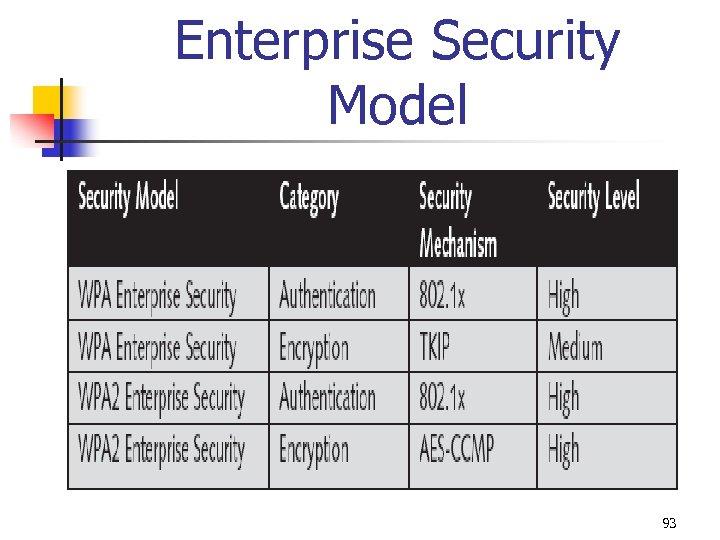 Enterprise Security Model 93