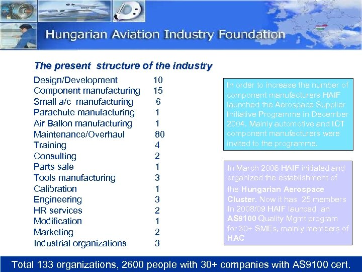 The present structure of the industry Design/Development Component manufacturing Small a/c manufacturing Parachute manufacturing