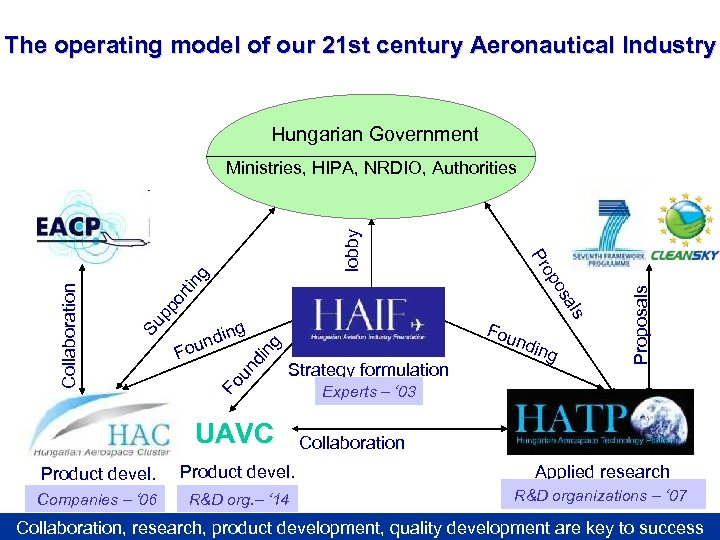 The operating model of our 21 st century Aeronautical Industry Hungarian Government di ng