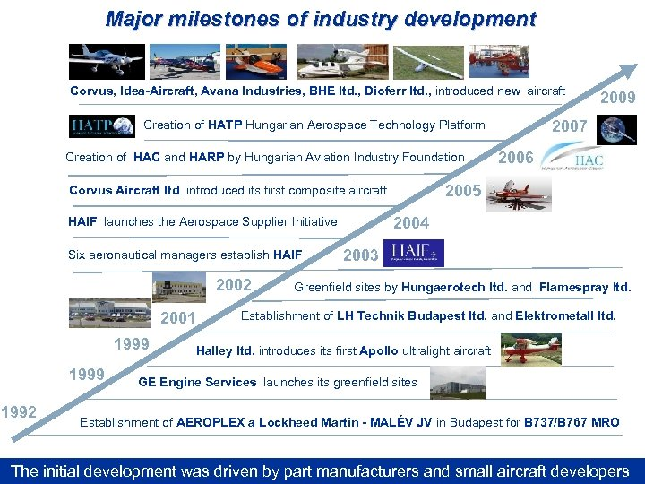 Major milestones of industry development Corvus, Idea-Aircraft, Avana Industries, BHE ltd. , Dioferr ltd.