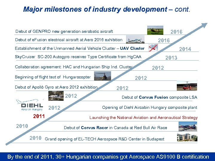 Major milestones of industry development – cont. Debut of GENPRO new generation aerobatic aircraft