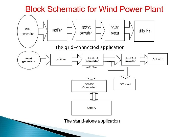 Block Schematic for Wind Power Plant The grid-connected application The stand-alone application